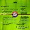 தமிழ் எழுத்து முறை!