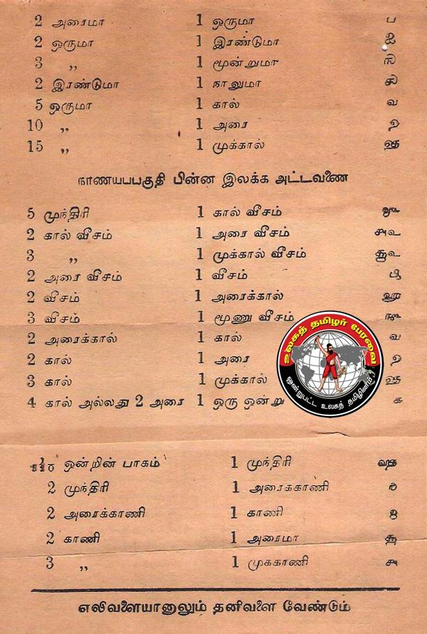 இந்தப் படப்பதிவுகள் 1954-ல் பதிப்பிக்கப்பட்ட வாய்பாடு ஒன்றின் ஒளிப்படங்களாகும்.