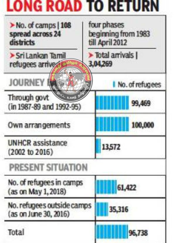 இந்தியாவில் உள்ள ஈழ அகதிகளுக்கான நெருக்கடியால், அவர்களின் இருப்பு நிலை உறுதியற்ற தன்மையை அடைந்துள்ளது! - SL crisis deepens uncertainty for Tamil refugees in TN